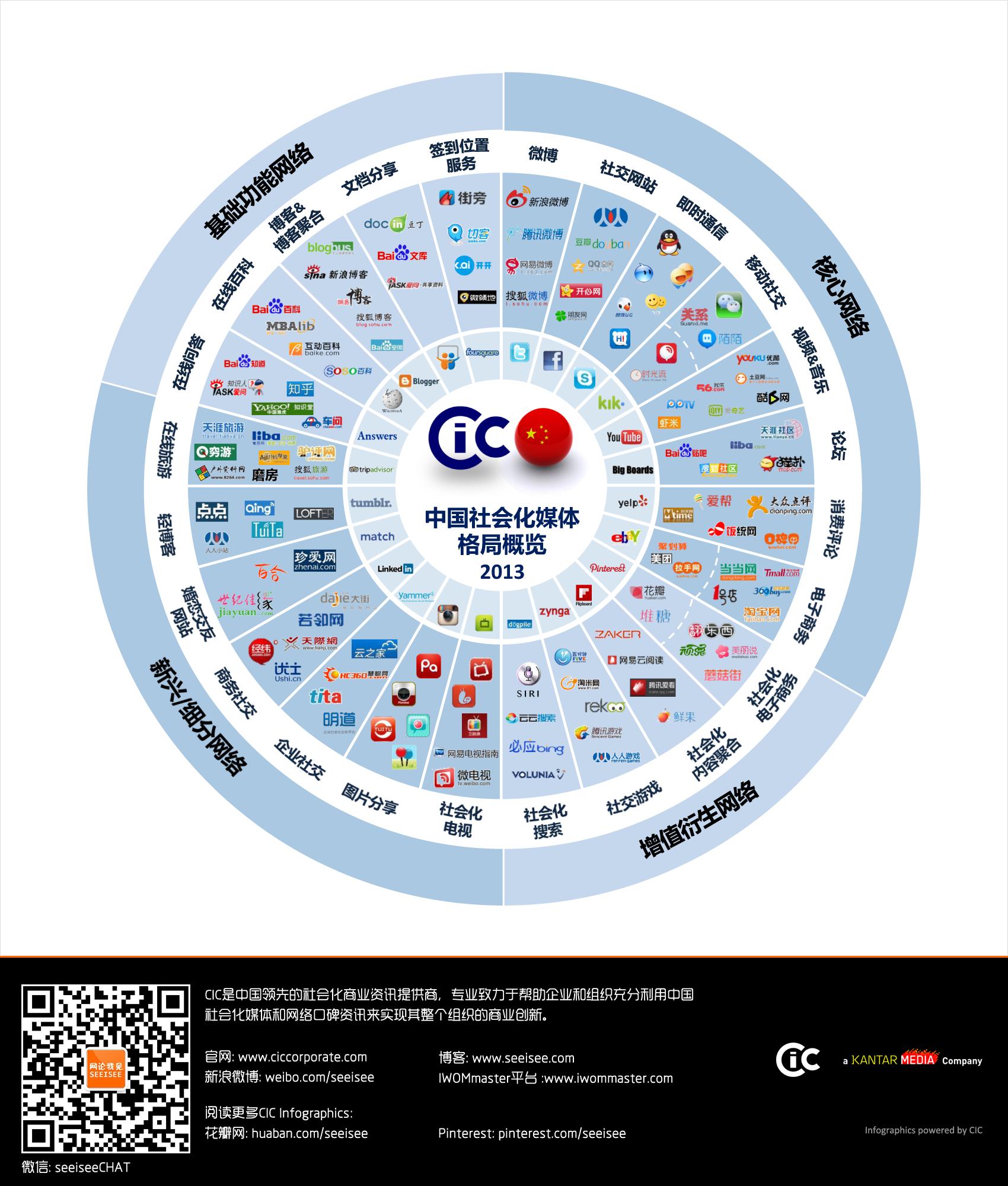 cic-2013-china-social-media-landscape-large-cn.png